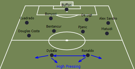 Sarri's defensive structure (4-4-2)