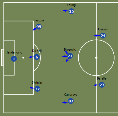 Conte's defensive plan for a 3-5-2