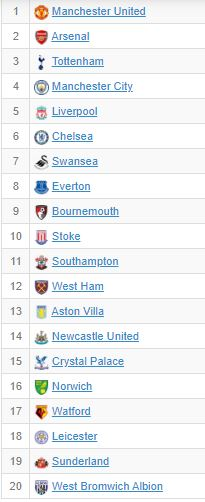 EPL 2015/16 possession rankings