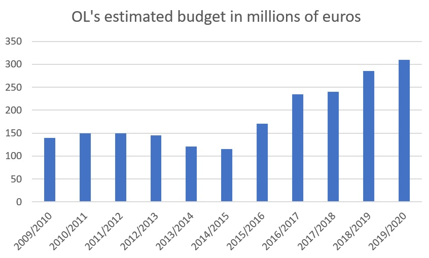 Lyon's estimated budget for the last 10 seasons