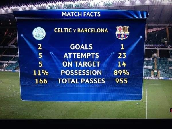 Celtic 2-1 Barca 2012/23 UCL