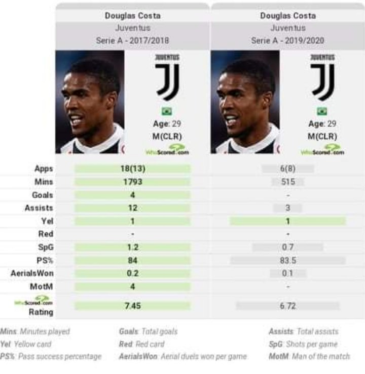 Douglas Costa 17/18 vs 19/20 stats