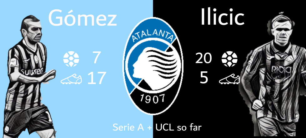 Gomez and Ilicic goals and assists in Serie and UCL so far